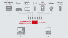 USB-Device-Server SX-3000GB